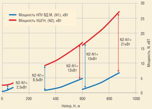 Рис. 4. Мощность УШГН и НПУ-ВД-М