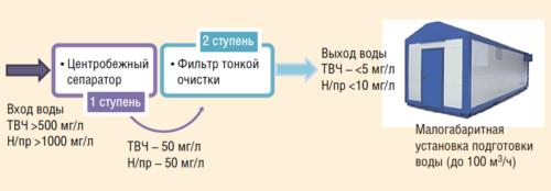 Рис. 4. Новая схема установки подготовки воды