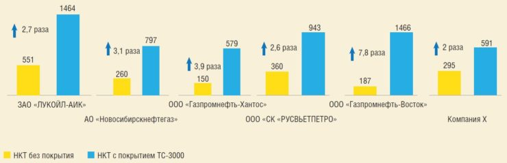Рис. 4. СНО НКТ до и после применения покрытия ТС-3000F