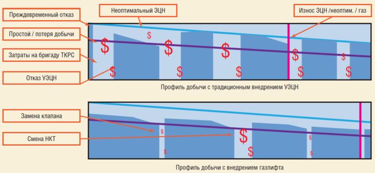 Рис. 5. Профиль добычи с внедрением УЭЦН и газлифта