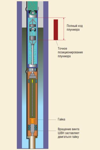 Рис. 5. Работа узла винт-гайка в составе установки НПУ-ВД-М