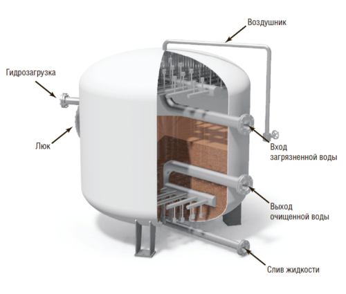Рис. 5. Сорбционный фильтр для тонкой очистки воды
