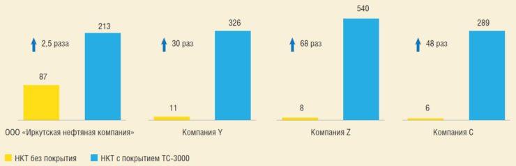 Рис. 5. Средний межочистной период по депарафинизации до и после применения покрытия ТС-3000F,