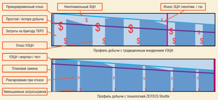 Рис. 6. Профиль добычи с внедрением УЭЦН и технологией Zeitecs-ЭЦН Shuttle