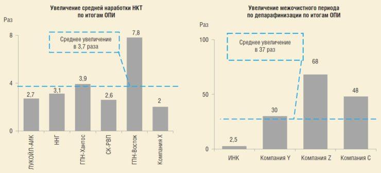 Рис. 6. Промежуточные итоги применения покрытия ТС-3000
