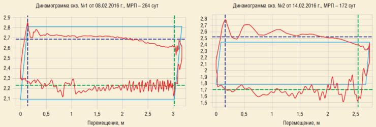 Рис. 6. Работа скважин АО Самаранефтегаз до и после внедрения УСШН с канатной штангой