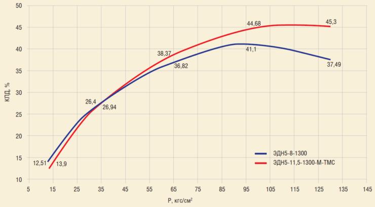 Рис. 6. Сравнение характеристик КПД ЭДН5 и ЭДН5 Р ТМ, полученных при стендовых испытаниях на воде