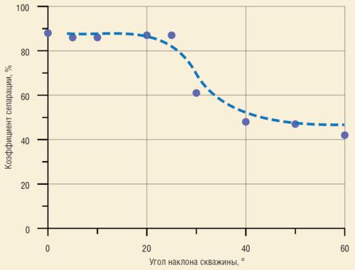 Рис. 7. Коэффициент сепарации при разных углах наклона скважин