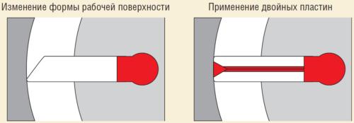 Рис. 7. Направления доработки конструкции скважинных пластинчатых насосов ЭСНПЭ