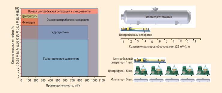 Рис. 7. Сопоставление производительности, эффективности и габаритов сепарационных устройств