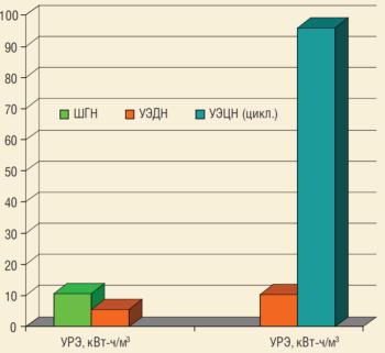 Рис. 7. Сравнительный анализ энергопотребления ШГН, УЭЦН и УЭДН5