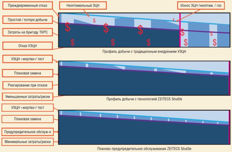 Рис. 7. Значение Shuttle в жизненном цикле скважины