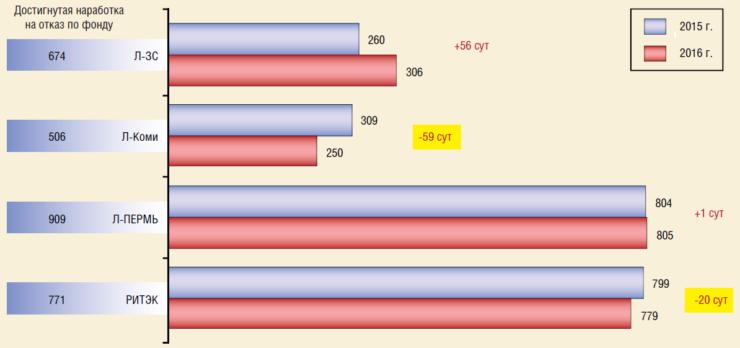 Динамика средней наработки на отказ по мехфонду скважин, остановленных для проведения ГТМ