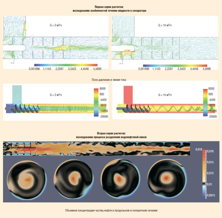 Рис. 9. Численное исследование гидродинамики процесса разделения компонентов смеси