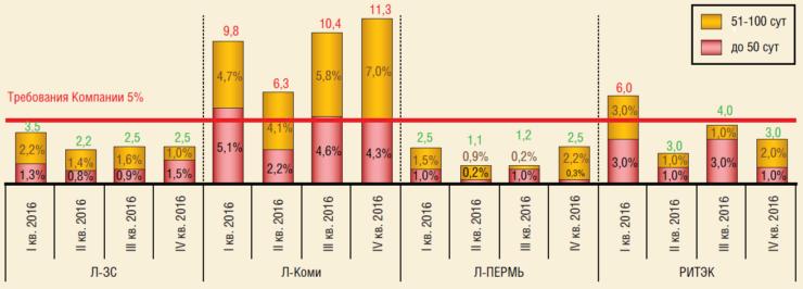 Отказы ГНО с наработкой до 100 сут по НГДО ПАО ЛУКОЙЛ