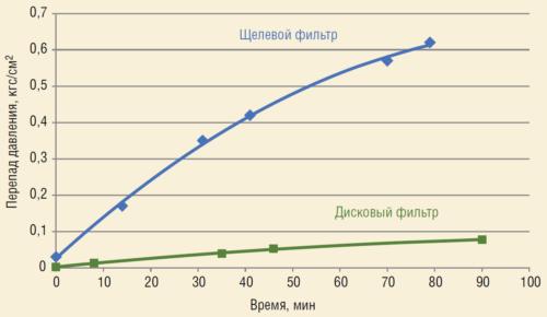 Рис. 9. Сравнение пропускной способности щелевого и дискового фильтра