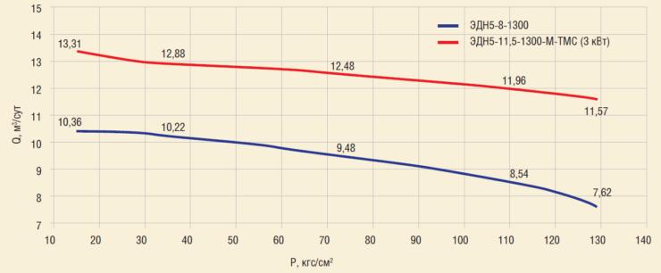 Рис. 5. Сравнение характеристик ЭДН5 и ЭДН5 Р ТМ, полученных при стендовых испытаниях на воде