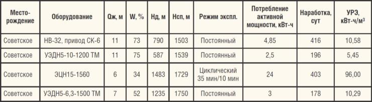 Сравнительный анализ энергопотребления ШГН, УЭЦН и УЭДН5