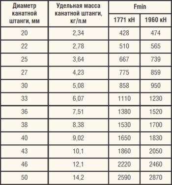 Таблица 1. Характеристики каната