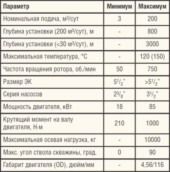 Таблица 1. Технические характеристики УЭВН Schlumberger-KUDU
