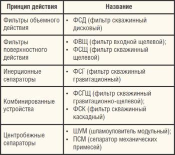 Таблица 1. Устройства для защиты УЭЦН
