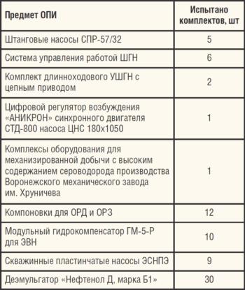 Выполнение программы ОПИ ООО ЛУКОЙЛ-Коми по разделу Добыча нефти за 2015 год