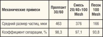 Таблица 2. Эффективность инерционного сепаратора