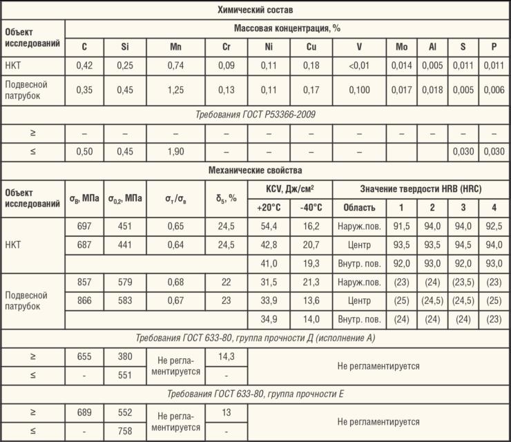 Таблица 2. Свойства материала НКТ и подвесного патрубка разрушившихся из-за СКРН