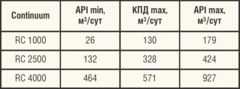 Таблица 2. Типоразмеры УЭЦН-REDA Continuum