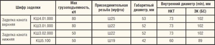 Таблица 2. Заделки канатной штанги