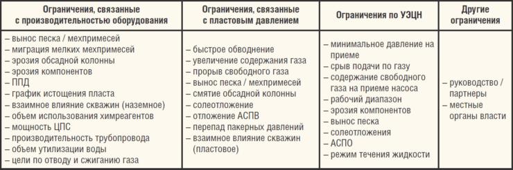 Таблица 3. Основные ограничения при механизированной добыче