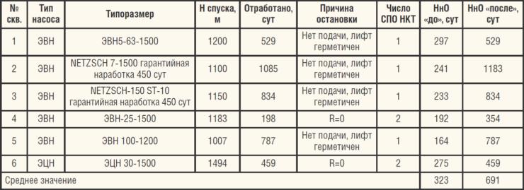 Таблица 3. Результаты ОПИ НКТ Majorpack с внутренним полимерным покрытием MPAG 96/С