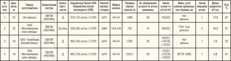 Таблица 3. Список исследованных насосных штанг и их свойства
