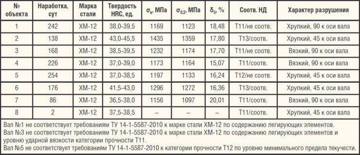 Таблица 4. Исследованные валы УЭЦН