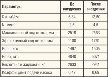 Таблица 4. Показатели работы одной из скважин ООО «ЛУКОЙЛ-ПЕРМЬ» до и после внедрения УШГН с канатной штангой