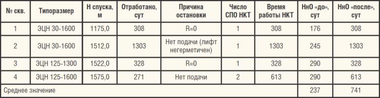 Таблица 4. Результаты ОПИ НКТ с внутренним покрытием PolyPlex