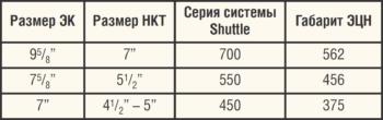 Таблица 4. Типоразмеры оборудования, используемые в технологии Zeitecs-ЭЦН Shuttle