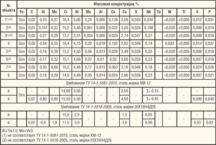 Таблица 5. Химический состав металла исследованных валов