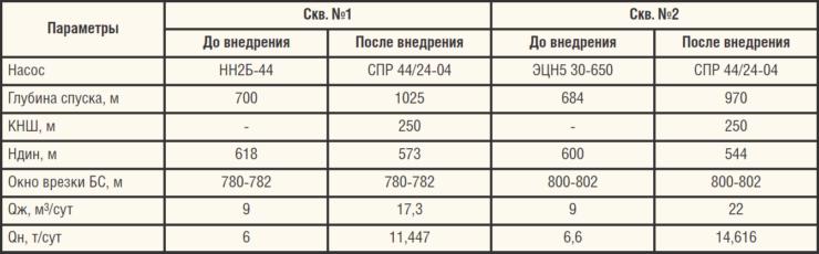Таблица 5. Показатели работы скважин в АО «Самаранефтегаз» до и после внедрения УШГН с канатной штангой