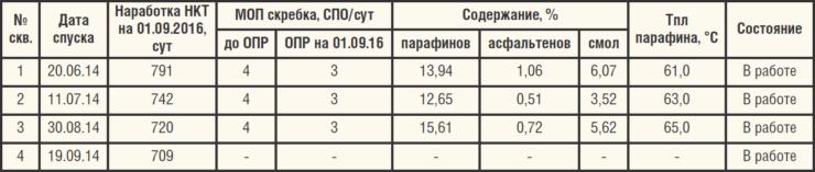 Таблица 5. Результаты ОПИ стальных НКТ с внутренним полимерным покрытием АНТИАСПО (ТУ 1390.001.62031850-2012)