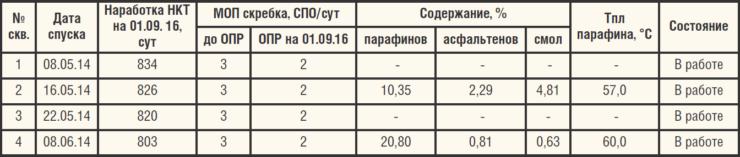 Таблица 6. Результаты ОПИ стальных НКТ с внутренним полимерным покрытием Temerso ТС3000F (ТУ 1390.001.62031850-2012)