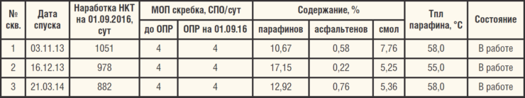 Таблица 7. Результаты ОПИ стальных НКТ группы прочности «К» с внутренним полимерным покрытием Majorpack MPLAG 14C (ГОСТ 633-80, ТУ 1308.001.69730060-2011)