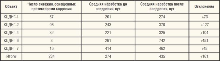 Таблица 8. Оснащенность добывающего фонда (КАФ) ООО ЛУКОЙЛ-Коми протекторами коррозии