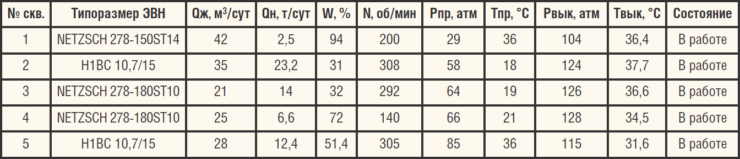Таблица 9. ОПИ ТМС с дополнительными датчиками давления и температуры на выкиде ЭПУ