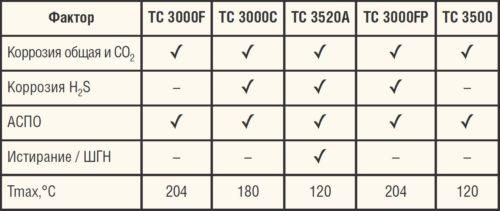 Таблица. Линейка покрытий серии ТС3000