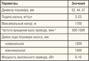 Таблица. Технические характеристики НПУ-ВД-М
