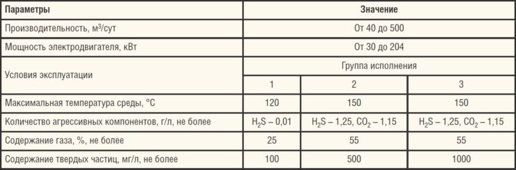 Таблица 4. Технические характеристики АНЦВПУ