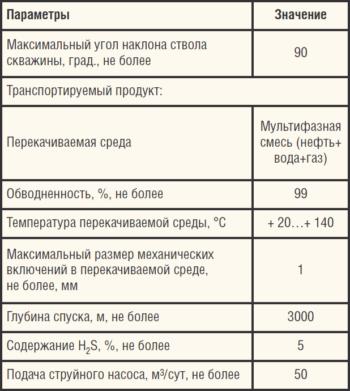 Таблица 2. Технические характеристики УСН