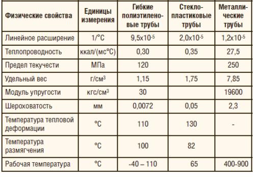 Таблица 1 (б). Технические характеристики гибких труб