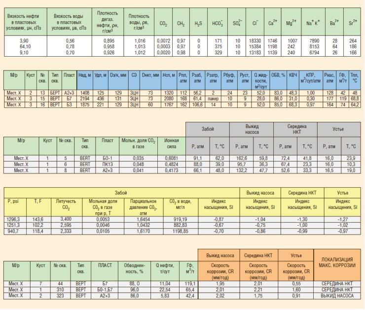 Рис. 4. Элементы прогноза и оценки риска коррозия/солеотложения. Блок расчетов и анализа